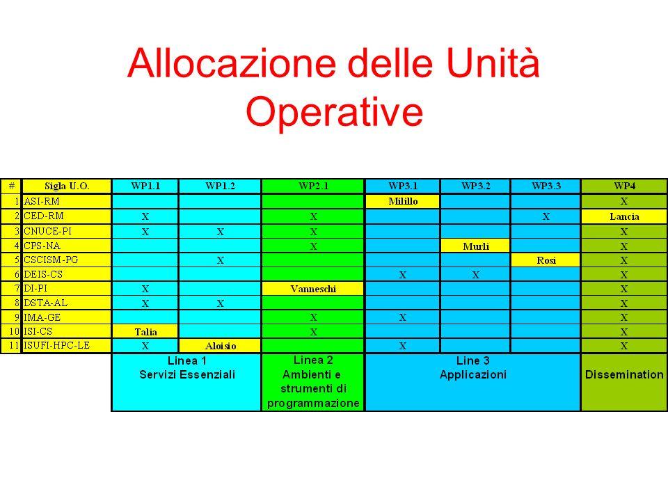 Allocazione delle Unità Operative
