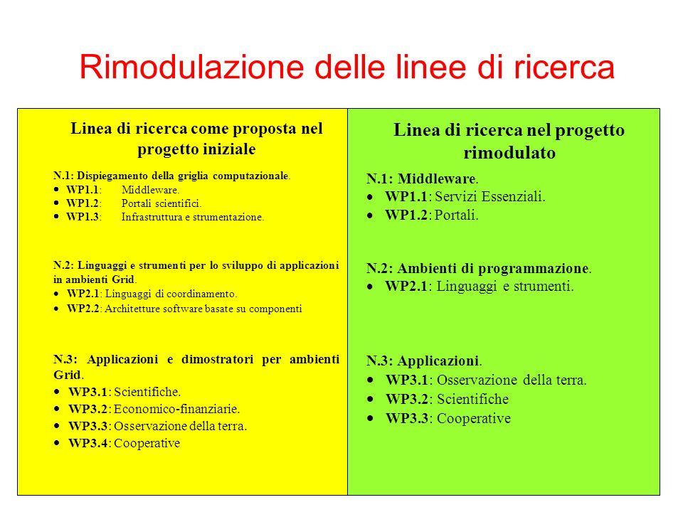 Rimodulazione delle linee di ricerca Linea di ricerca come proposta nel progetto iniziale Linea di ricerca nel progetto rimodulato N.1: Dispiegamento della griglia computazionale.