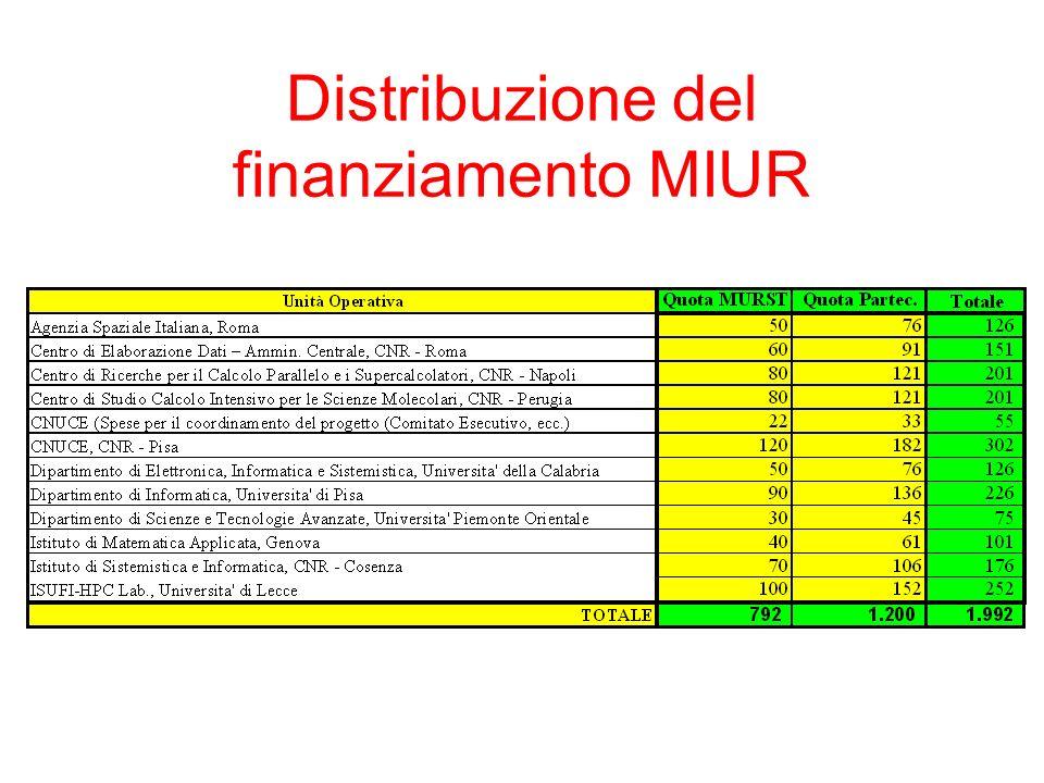 Distribuzione del finanziamento MIUR