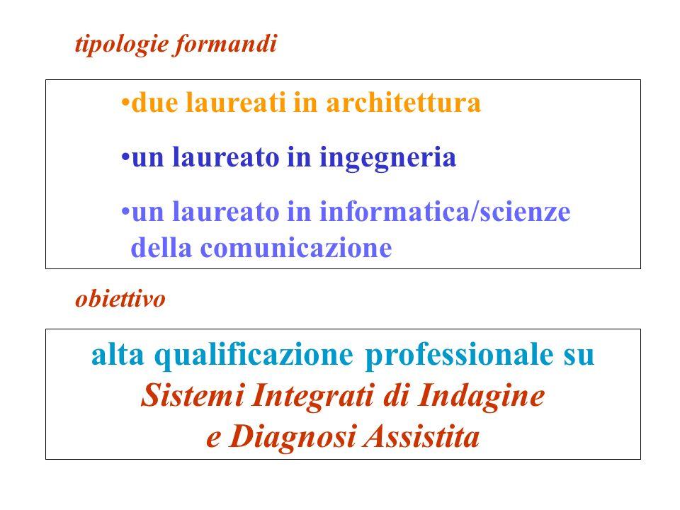 2 laureati1 laureato Titolo di studio Contenuti Nuovi Profili Professionali Architettura Ingegneria Informatica/ Scienze della Comunicazione Utilizzazione basi dati e supporto informatico e di specifiche competenze IT.