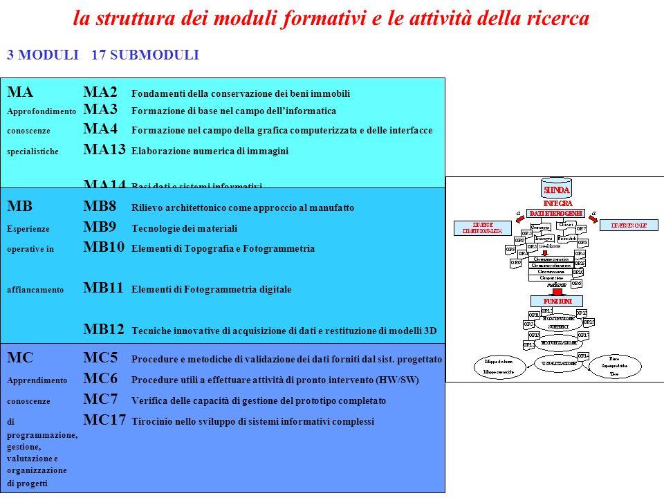 la struttura dei moduli formativi e le attività della ricerca 3 MODULI 17 SUBMODULI MAMA2 Fondamenti della conservazione dei beni immobili Approfondimento MA3 Formazione di base nel campo dellinformatica conoscenze MA4 Formazione nel campo della grafica computerizzata e delle interfacce specialistiche MA13 Elaborazione numerica di immagini MA14 Basi dati e sistemi informativi MBMB8 Rilievo architettonico come approccio al manufatto Esperienze MB9 Tecnologie dei materiali operative in MB10 Elementi di Topografia e Fotogrammetria affiancamento MB11 Elementi di Fotogrammetria digitale MB12 Tecniche innovative di acquisizione di dati e restituzione di modelli 3D MB15 Interfacce utenti MB16 Grafica computerizzata MCMC5 Procedure e metodiche di validazione dei dati forniti dal sist.