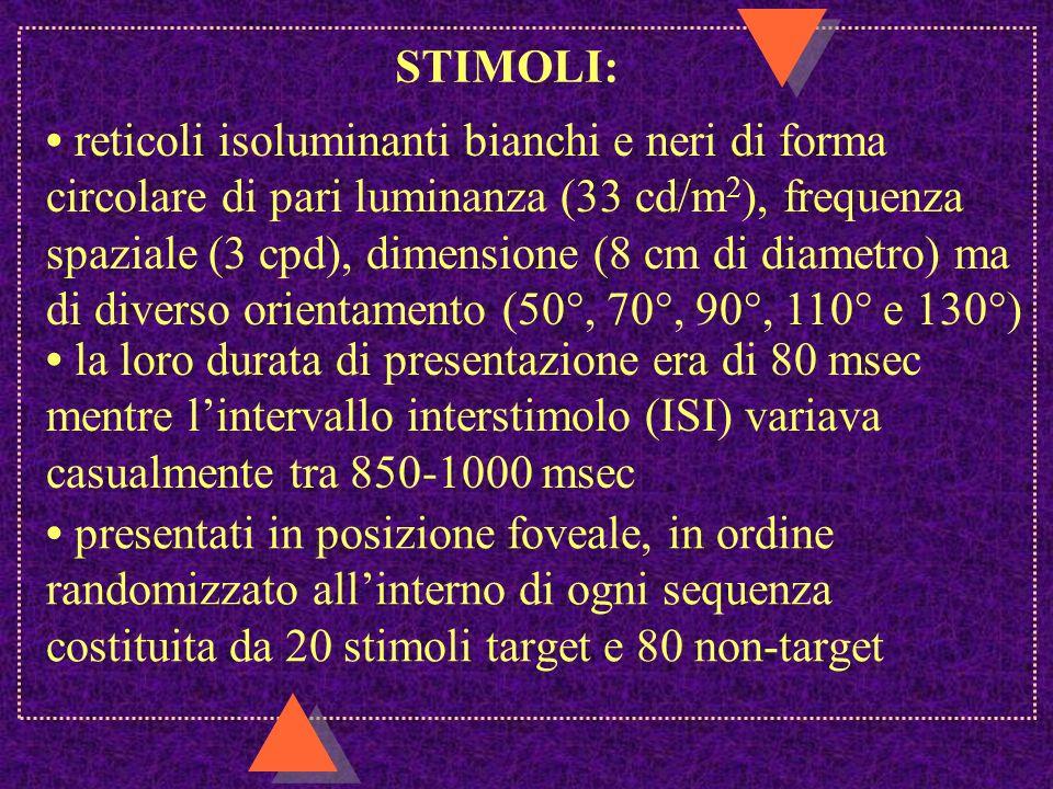 STIMOLI: presentati in posizione foveale, in ordine randomizzato allinterno di ogni sequenza costituita da 20 stimoli target e 80 non-target reticoli