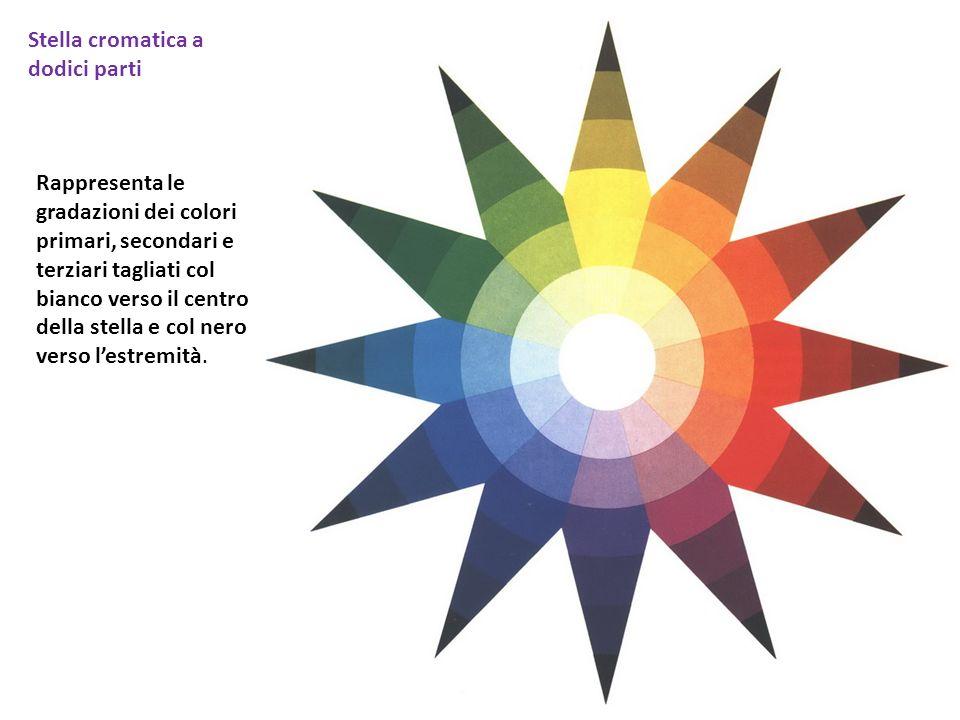 Stella cromatica a dodici parti Rappresenta le gradazioni dei colori primari, secondari e terziari tagliati col bianco verso il centro della stella e