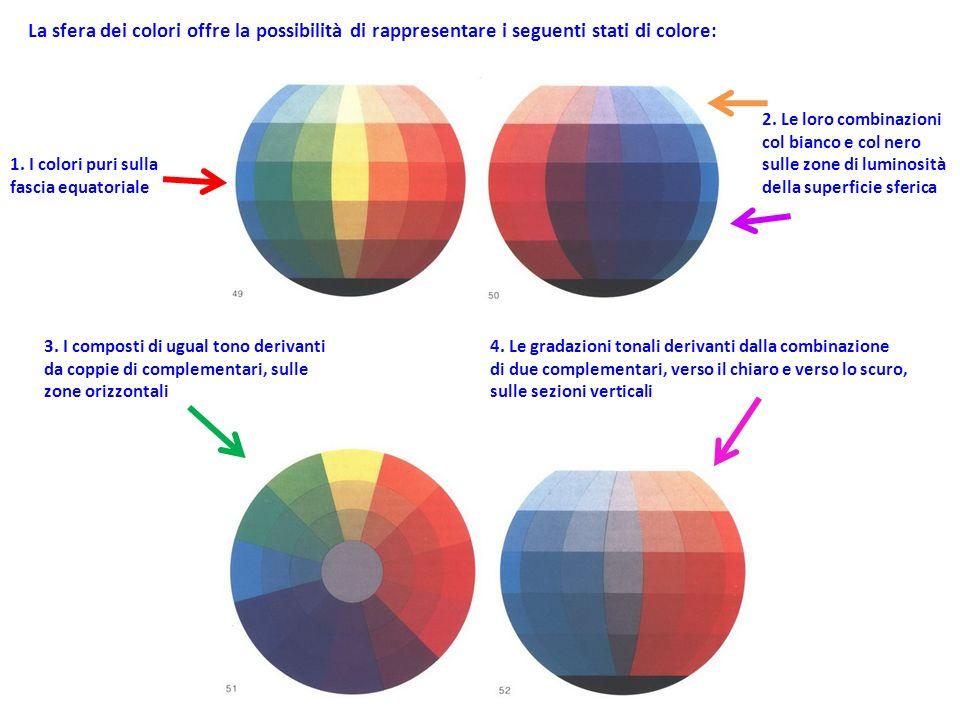 La sfera dei colori offre la possibilità di rappresentare i seguenti stati di colore: 1. I colori puri sulla fascia equatoriale 3. I composti di ugual