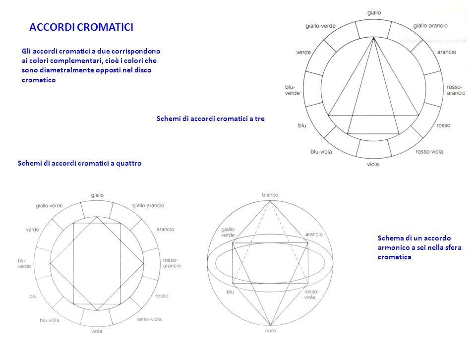 ACCORDI CROMATICI Gli accordi cromatici a due corrispondono ai colori complementari, cioè i colori che sono diametralmente opposti nel disco cromatico