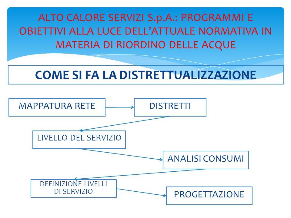ALTO CALORE SERVIZI S.p.A.: PROGRAMMI E OBIETTIVI ALLA LUCE DELLATTUALE NORMATIVA IN MATERIA DI RIORDINO DELLE ACQUE RISULTATI OTTENIBILI BREVE PERIODOLUNGO PERIODO RIDUZIONE CONSUMI IDRICI RIDUZIONE CONSUMI ENERGETICI SUL BILANCIO DI ACS GRAVANO PER IL 35% RIDUZIONE FREQUENZA PERDITE ORGANICA DISTRIBUZIONE PRESSIONE RALLENTAMENTO DETERIORAMENTO CONDOTTE PROGRAMMAZIONE BILANCIO IDRICO