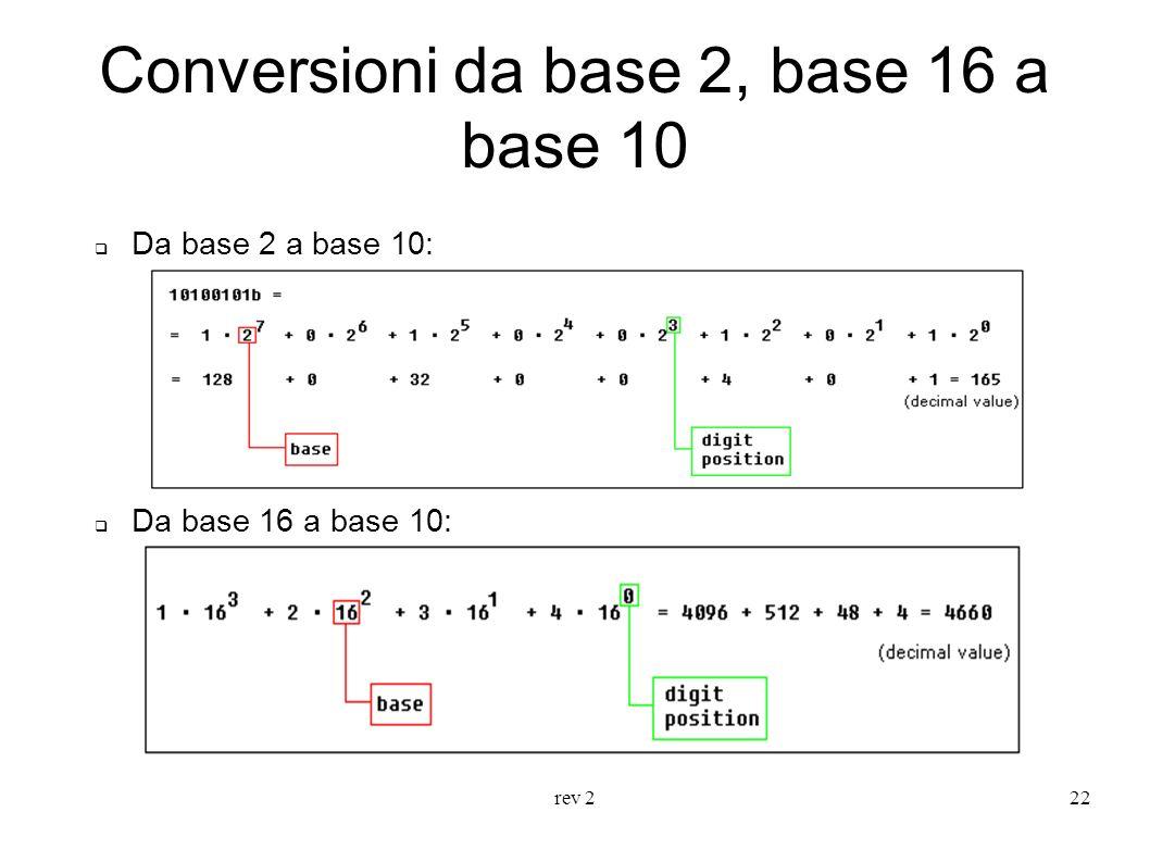 rev 222 Conversioni da base 2, base 16 a base 10 Da base 2 a base 10: Da base 16 a base 10:
