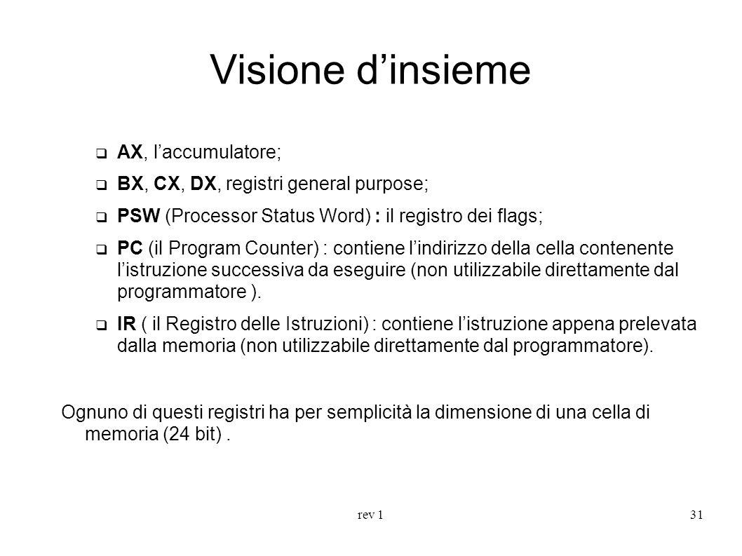 rev 131 Visione dinsieme AX, laccumulatore; BX, CX, DX, registri general purpose; PSW (Processor Status Word) : il registro dei flags; PC (il Program