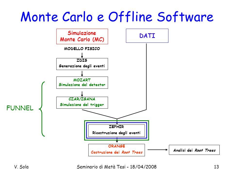 V. SolaSeminario di Metà Tesi - 18/04/200813 Monte Carlo e Offline Software FUNNEL Simulazione Monte Carlo (MC) MODELLO FISICO ZDIS Generazione degli