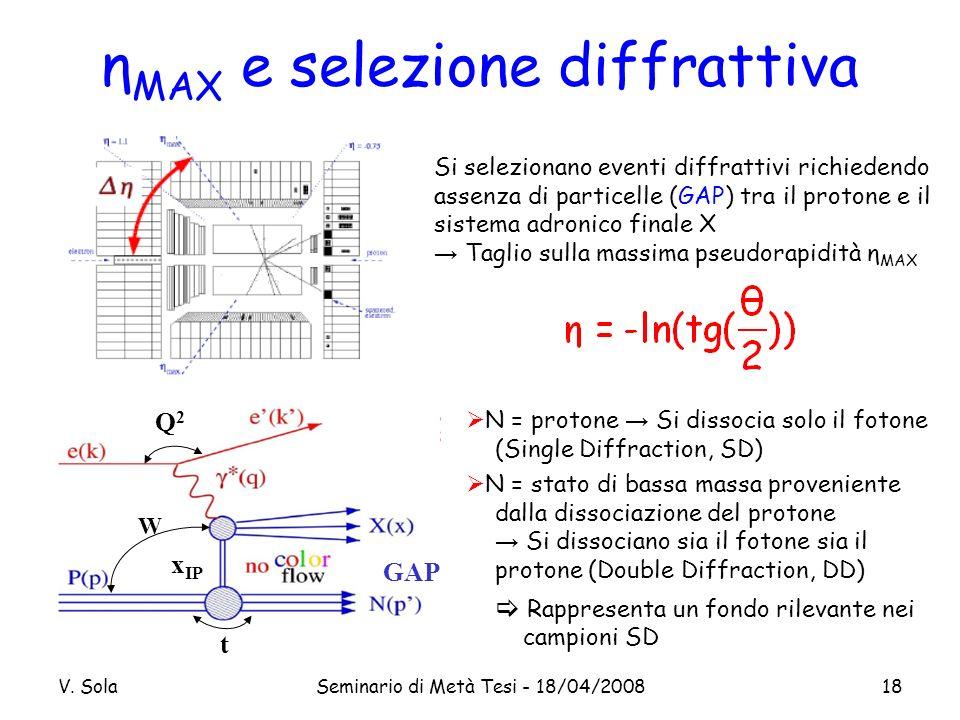 V. SolaSeminario di Metà Tesi - 18/04/200818 x IP GAP Q2Q2 W t η MAX e selezione diffrattiva N = protone Si dissocia solo il fotone (Single Diffractio