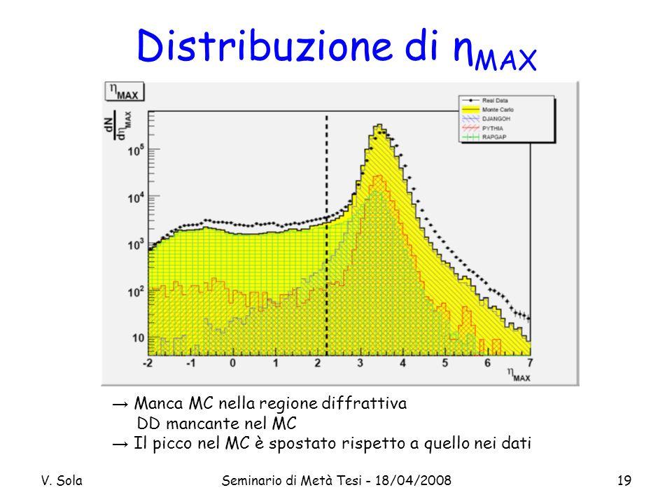 V. SolaSeminario di Metà Tesi - 18/04/200819 Distribuzione di η MAX Manca MC nella regione diffrattiva DD mancante nel MC Il picco nel MC è spostato r