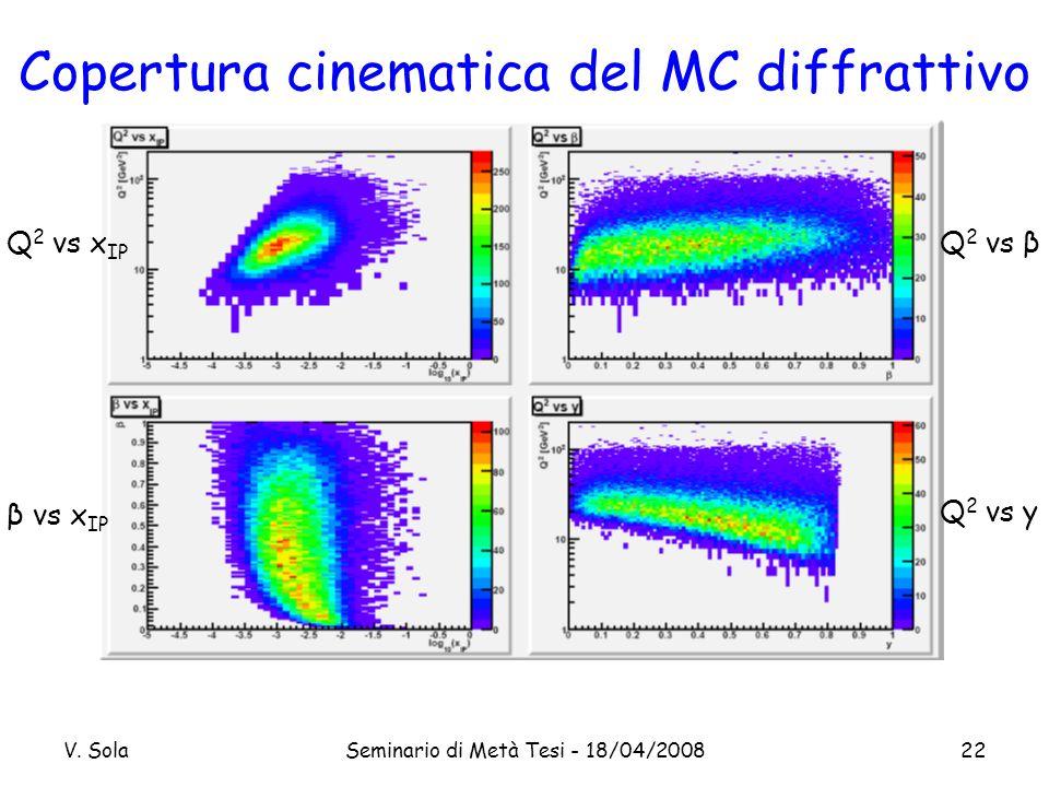 V. SolaSeminario di Metà Tesi - 18/04/200822 Q 2 vs βQ 2 vs x IP β vs x IP Q 2 vs y Copertura cinematica del MC diffrattivo