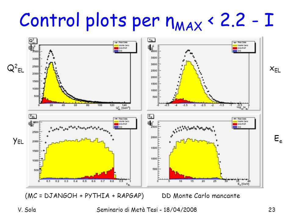 V. SolaSeminario di Metà Tesi - 18/04/200823 Control plots per η MAX < 2.2 - I Q 2 EL y EL x EL EeEe (MC = DJANGOH + PYTHIA + RAPGAP) DD Monte Carlo m