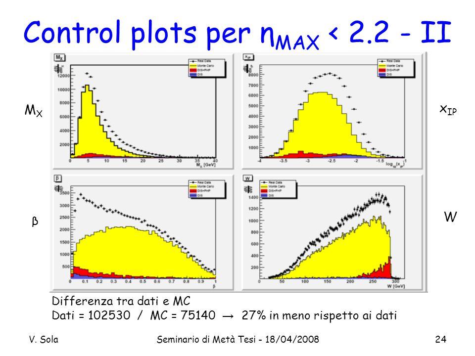 V. SolaSeminario di Metà Tesi - 18/04/200824 Control plots per η MAX < 2.2 - II Differenza tra dati e MC Dati = 102530 / MC = 75140 27% in meno rispet