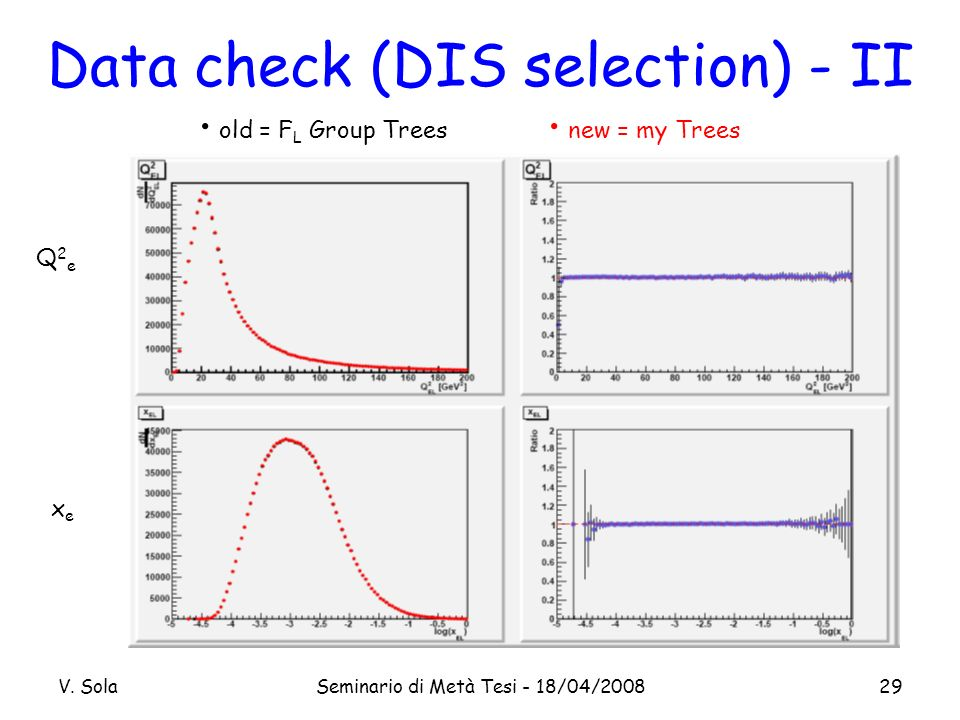 V. SolaSeminario di Metà Tesi - 18/04/200829 Data check (DIS selection) - II Q2eQ2e xexe old = F L Group Trees new = my Trees