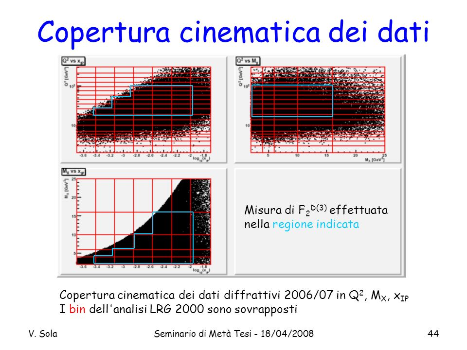 V. SolaSeminario di Metà Tesi - 18/04/200844 Copertura cinematica dei dati Copertura cinematica dei dati diffrattivi 2006/07 in Q 2, M X, x IP I bin d