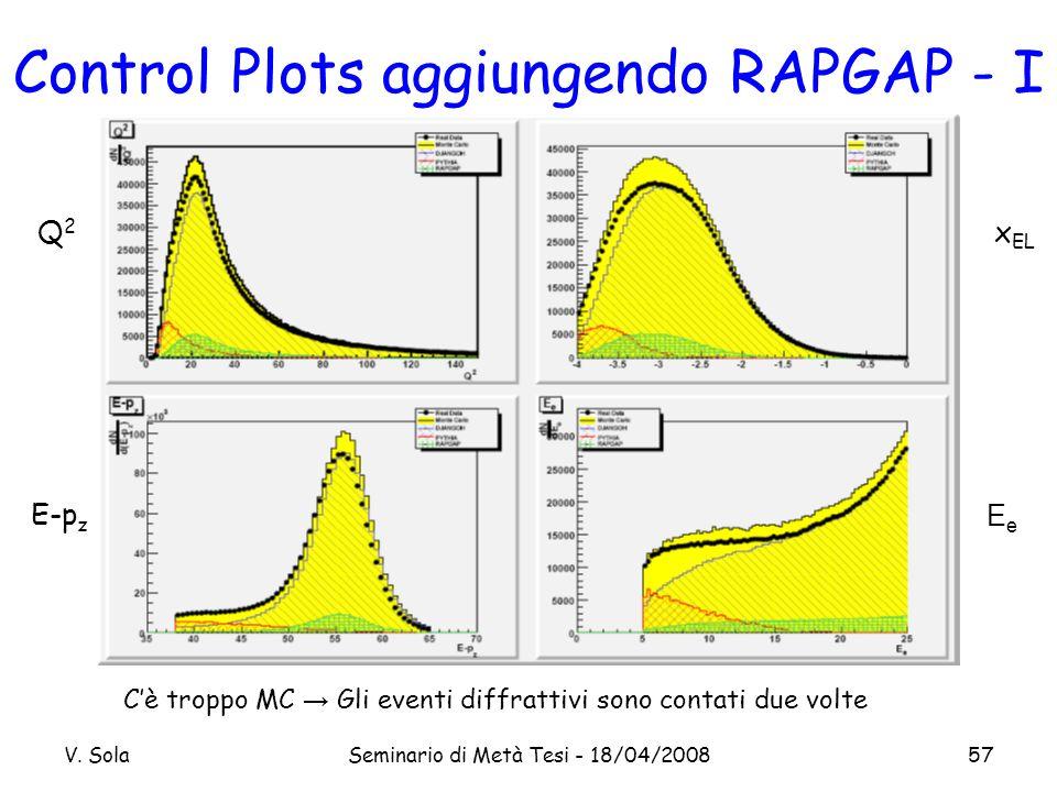 V. SolaSeminario di Metà Tesi - 18/04/200857 Control Plots aggiungendo RAPGAP - I Cè troppo MC Gli eventi diffrattivi sono contati due volte Q2Q2 x EL
