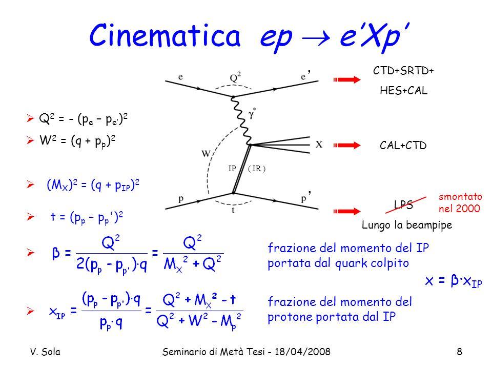 V. SolaSeminario di Metà Tesi - 18/04/20088 Cinematica ep eXp CTD+SRTD+ HES+CAL CAL+CTD LPS Lungo la beampipe IP ( IR ) smontato nel 2000 x = β·x IP Q