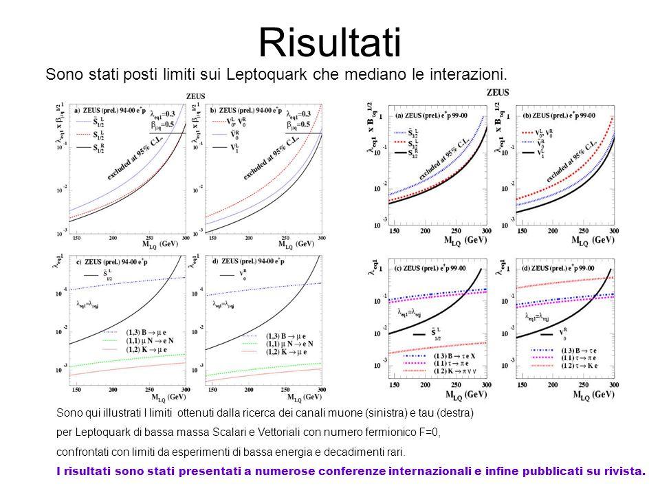 Risultati Sono stati posti limiti sui Leptoquark che mediano le interazioni. Sono qui illustrati I limiti ottenuti dalla ricerca dei canali muone (sin