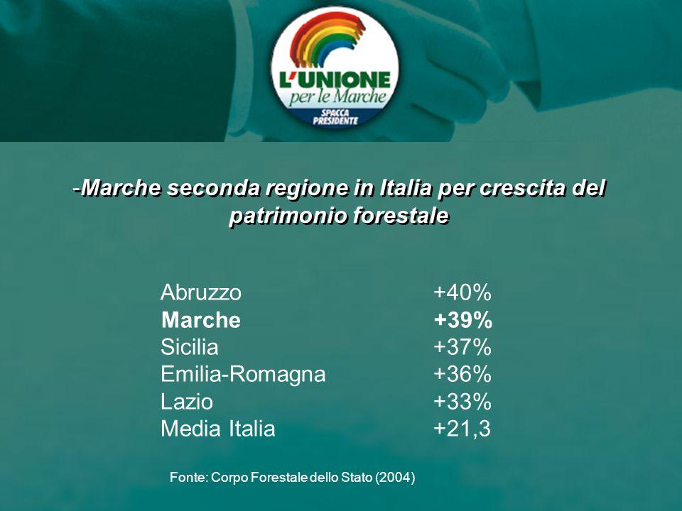 ASCOLI PICENO Convenzione programmatica ASCOLI PICENO Convenzione programmatica -Marche seconda regione in Italia per crescita del patrimonio forestal