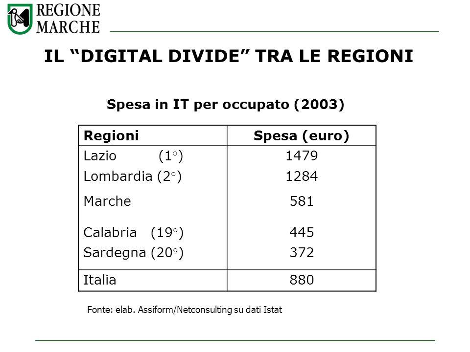 IL DIGITAL DIVIDE TRA LE REGIONI Spesa in IT per occupato (2003) RegioniSpesa (euro) Lazio (1°)1479 Lombardia (2°)1284 Marche581 Calabria (19°)445 Sar