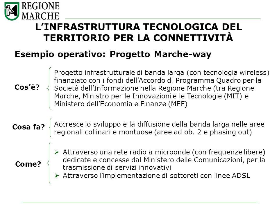 Esempio operativo: Progetto Marche-way Progetto infrastrutturale di banda larga (con tecnologia wireless) finanziato con i fondi dellAccordo di Progra
