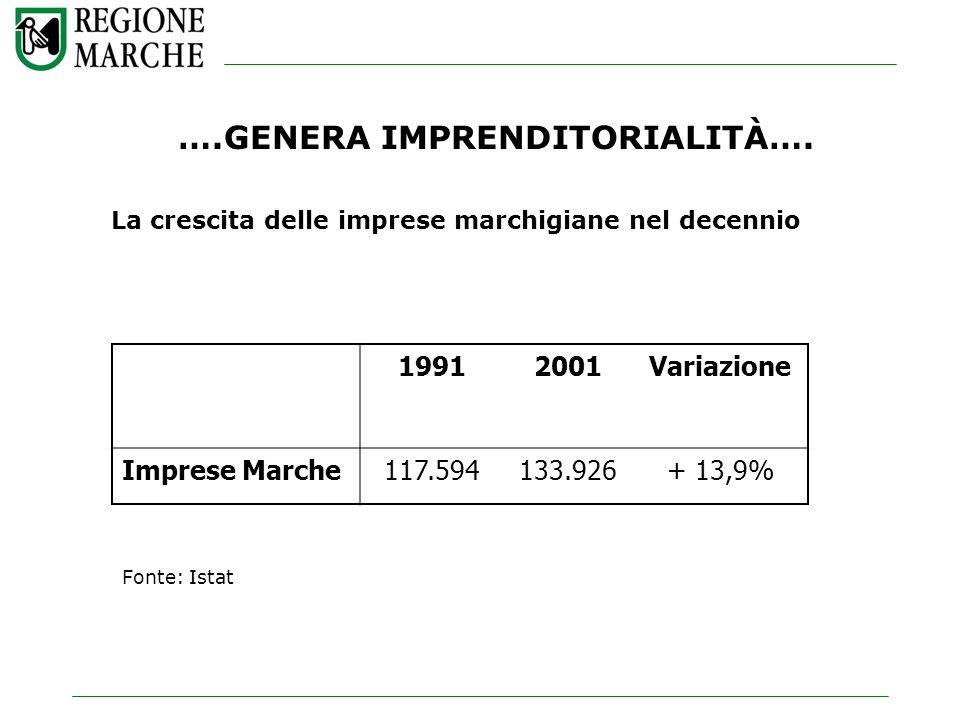 ….GENERA IMPRENDITORIALITÀ…. La crescita delle imprese marchigiane nel decennio 19912001Variazione Imprese Marche117.594133.926+ 13,9% Fonte: Istat