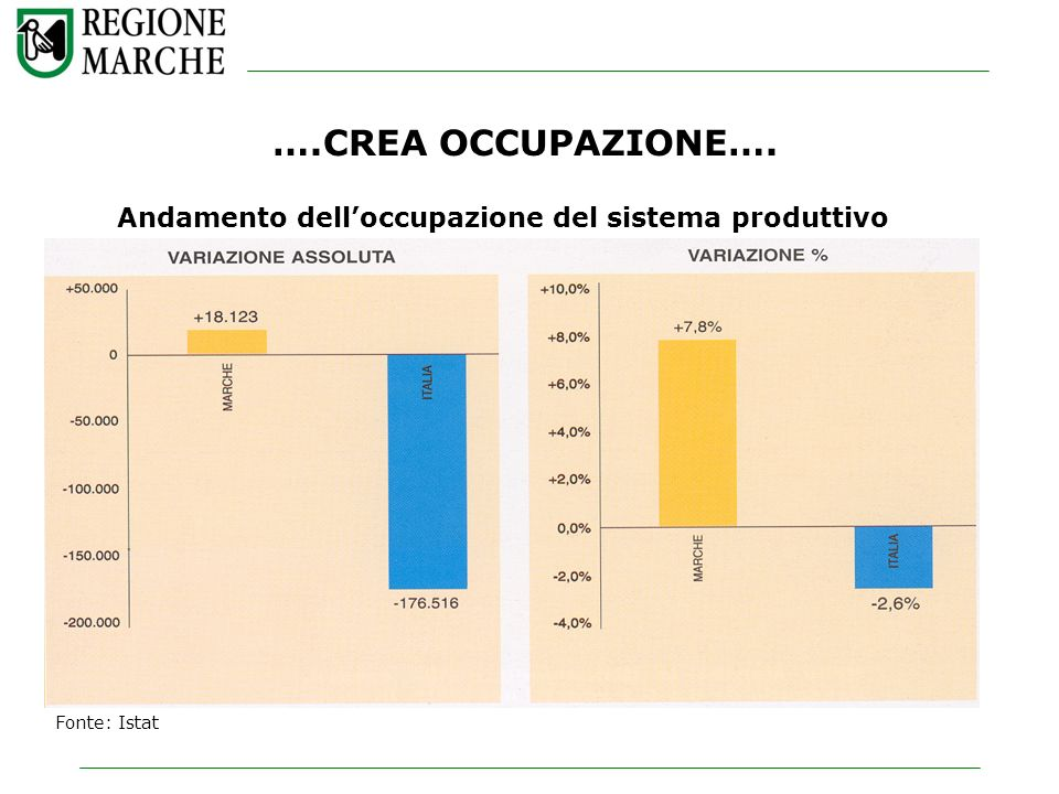 ….CREA OCCUPAZIONE…. Andamento delloccupazione del sistema produttivo Fonte: Istat