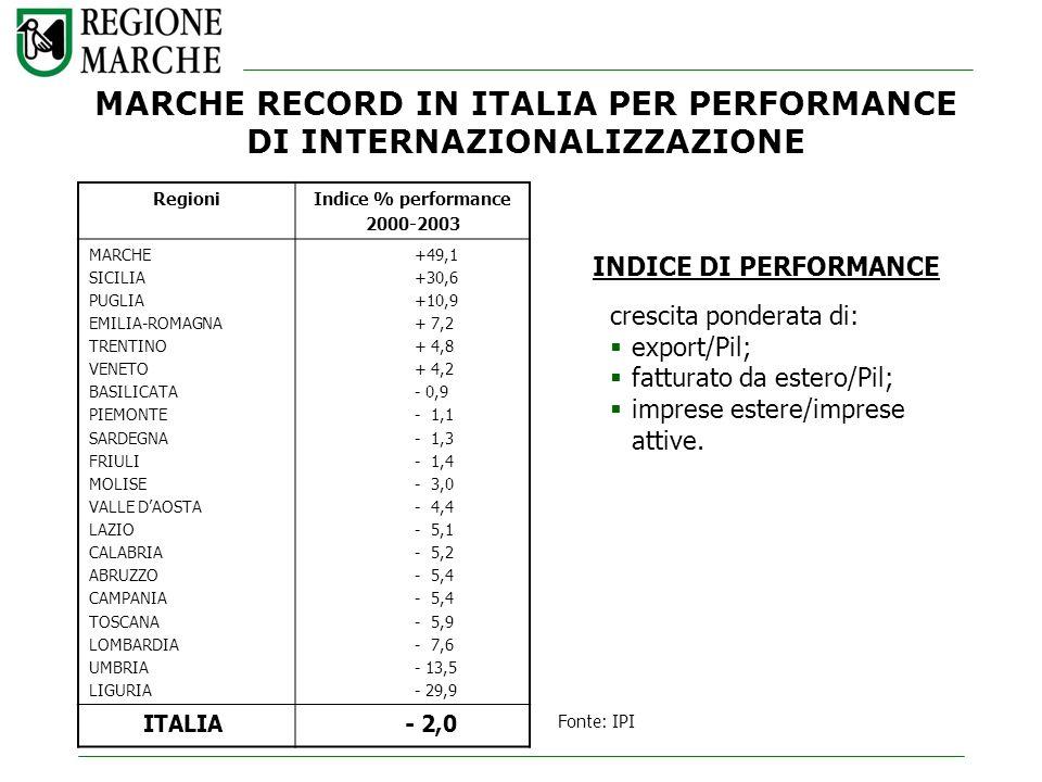 MARCHE RECORD IN ITALIA PER PERFORMANCE DI INTERNAZIONALIZZAZIONE RegioniIndice % performance 2000-2003 MARCHE SICILIA PUGLIA EMILIA-ROMAGNA TRENTINO VENETO BASILICATA PIEMONTE SARDEGNA FRIULI MOLISE VALLE DAOSTA LAZIO CALABRIA ABRUZZO CAMPANIA TOSCANA LOMBARDIA UMBRIA LIGURIA +49,1 +30,6 +10,9 + 7,2 + 4,8 + 4,2 - 0,9 - 1,1 - 1,3 - 1,4 - 3,0 - 4,4 - 5,1 - 5,2 - 5,4 - 5,9 - 7,6 - 13,5 - 29,9 ITALIA- 2,0 Fonte: IPI INDICE DI PERFORMANCE crescita ponderata di: export/Pil; fatturato da estero/Pil; imprese estere/imprese attive.