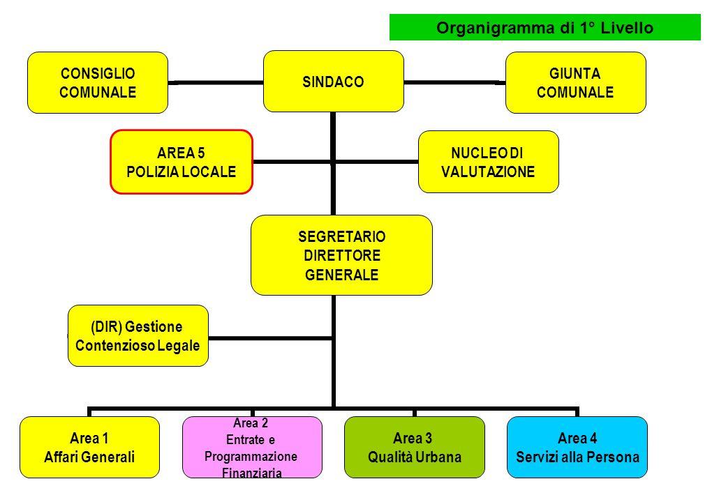 SINDACO Area 1 Affari Generali Area 2 Entrate e Programmazione Finanziaria Area 3 Qualità Urbana Area 4 Servizi alla Persona CONSIGLIO COMUNALE GIUNTA COMUNALE AREA 5 POLIZIA LOCALE NUCLEO DI VALUTAZIONE SEGRETARIO DIRETTORE GENERALE (DIR) Gestione Contenzioso Legale Organigramma di 1° Livello