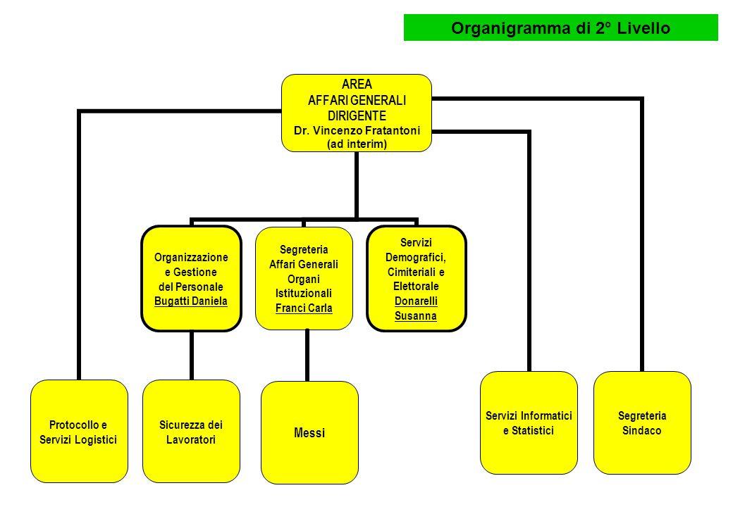Organigramma di 2° Livello AREA 2 ENTRATE E PROGRAMMAZIONE FINANZIARIA Dr.