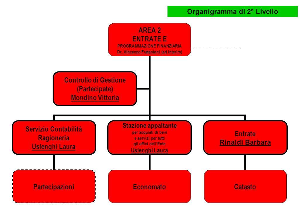 Organigramma di 2° Livello AREA 3 QUALITA URBANA Arch.