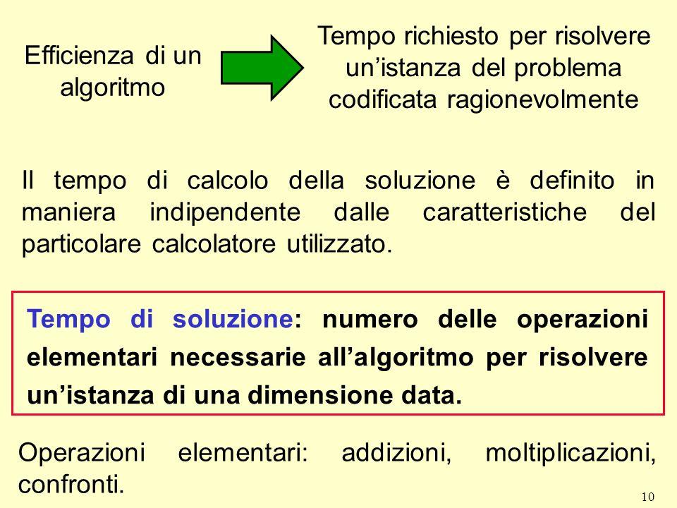 10 Efficienza di un algoritmo Tempo richiesto per risolvere unistanza del problema codificata ragionevolmente Il tempo di calcolo della soluzione è de