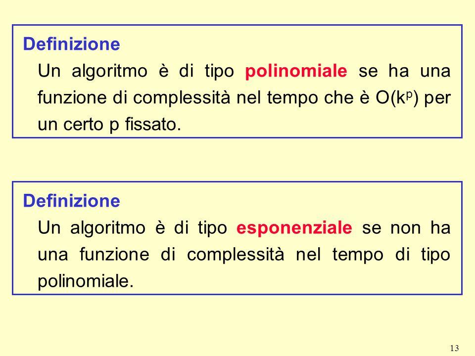 13 Definizione Un algoritmo è di tipo polinomiale se ha una funzione di complessità nel tempo che è O(k p ) per un certo p fissato. Definizione Un alg