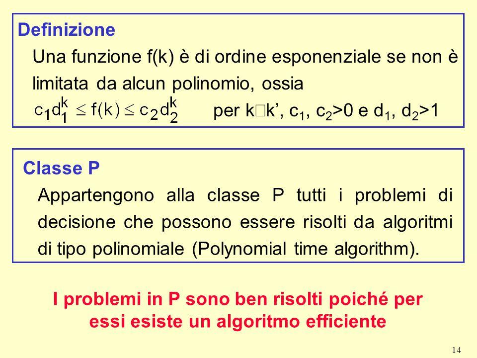 14 Definizione Una funzione f(k) è di ordine esponenziale se non è limitata da alcun polinomio, ossia per k k, c 1, c 2 >0 e d 1, d 2 >1 Classe P Appa