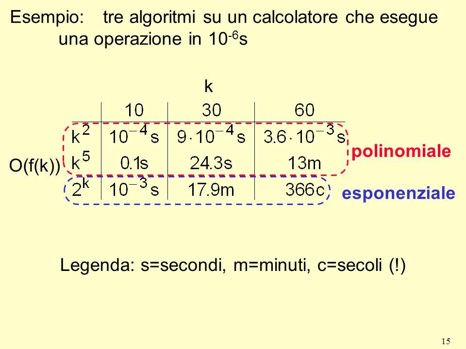 15 Esempio:tre algoritmi su un calcolatore che esegue una operazione in 10 -6 s k O(f(k)) polinomiale esponenziale Legenda: s=secondi, m=minuti, c=sec