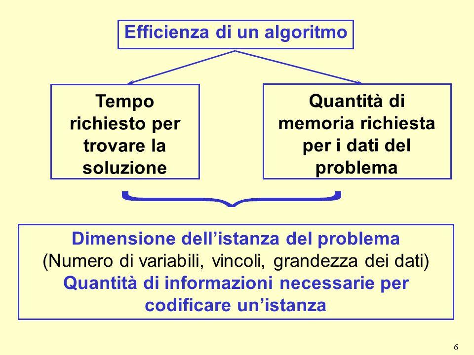 6 Efficienza di un algoritmo Tempo richiesto per trovare la soluzione Quantità di memoria richiesta per i dati del problema Dimensione dellistanza del