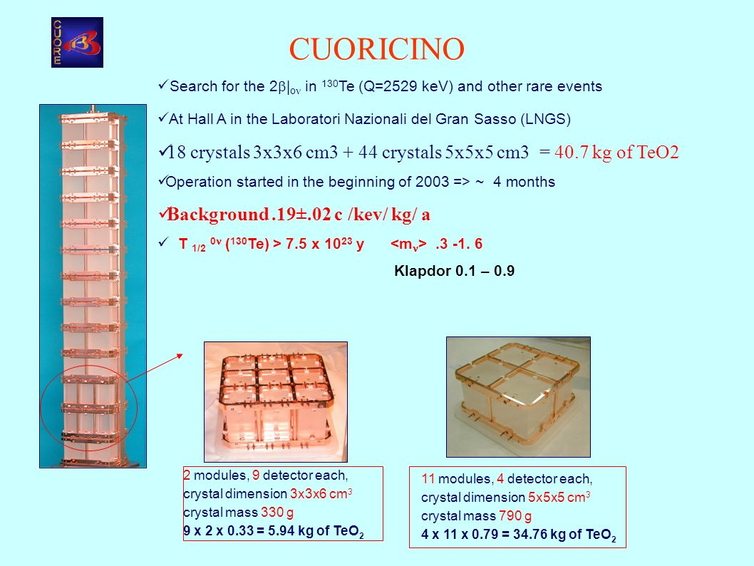 CUORICINO 11 modules, 4 detector each, crystal dimension 5x5x5 cm 3 crystal mass 790 g 4 x 11 x 0.79 = 34.76 kg of TeO 2 2 modules, 9 detector each, crystal dimension 3x3x6 cm 3 crystal mass 330 g 9 x 2 x 0.33 = 5.94 kg of TeO 2 Search for the 2 | o in 130 Te (Q=2529 keV) and other rare events At Hall A in the Laboratori Nazionali del Gran Sasso (LNGS) 18 crystals 3x3x6 cm3 + 44 crystals 5x5x5 cm3 = 40.7 kg of TeO2 Operation started in the beginning of 2003 => ~ 4 months Background.19±.02 c /kev/ kg/ a T 1/2 0 ( 130 Te) > 7.5 x 10 23 y.3 -1.
