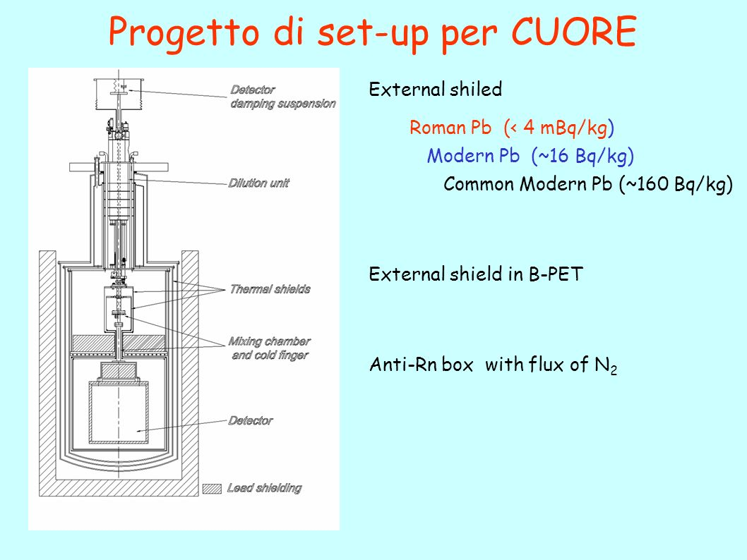 Progetto di set-up per CUORE External shiled Roman Pb (< 4 mBq/kg) Modern Pb (~16 Bq/kg) Common Modern Pb (~160 Bq/kg) External shield in B-PET Anti-Rn box with flux of N 2