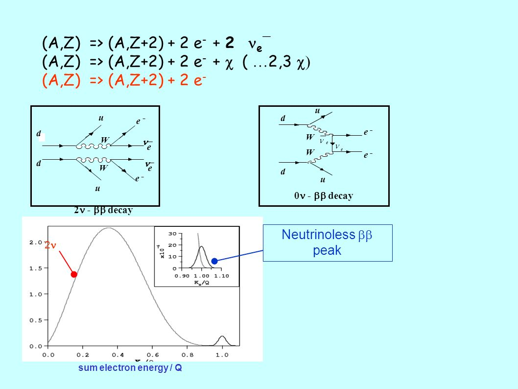 Conclusions CompoundIsotopic abundanceTransition energy 48 CaF 2.0187 %4272keV 76 Ge7.44 2038.7 100 MoPbO 4 9.63 3034 116 CdWO 4 7.49 2804 130 TeO 2 34 2528 150 NdF 3 150 NdGaO 3 5.64 3368 - Thermal detectors are very flexible, and allow to study different nuclei - 130 Te has high transition energy and 34% isotopic abundance => enrichment non needed and/or very cheap.