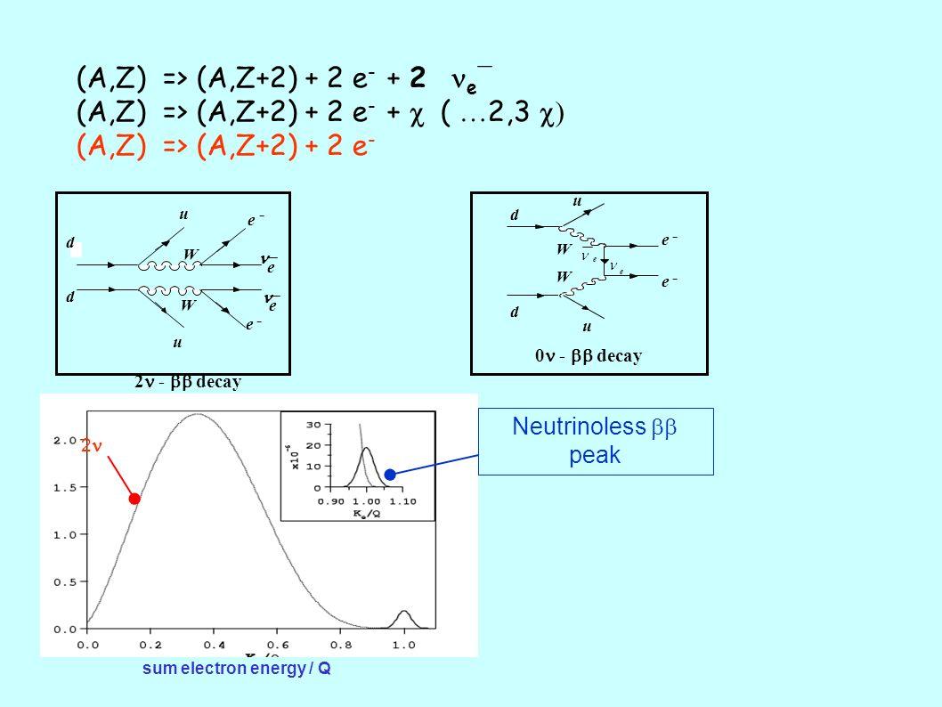 (A,Z) => (A,Z+2) + 2 e - + 2 e ¯ (A,Z) => (A,Z+2) + 2 e - + ( … 2,3 (A,Z) => (A,Z+2) + 2 e - 0 - decay e - e - d d u u W W e e sum electron energy / Q 2 Neutrinoless peak