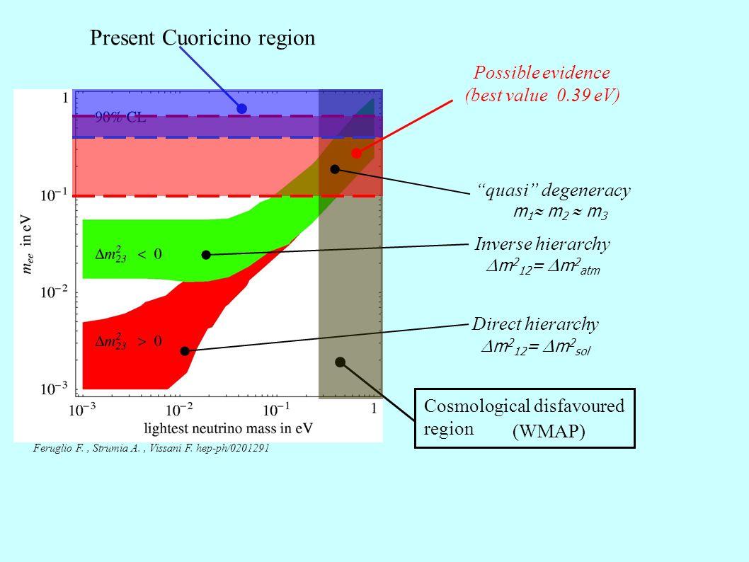 Experimental approach Source = detector (calorimetric) Incident particle absorber crystal e-e- e-e- Thermal detectors heat bath Thermal sensor