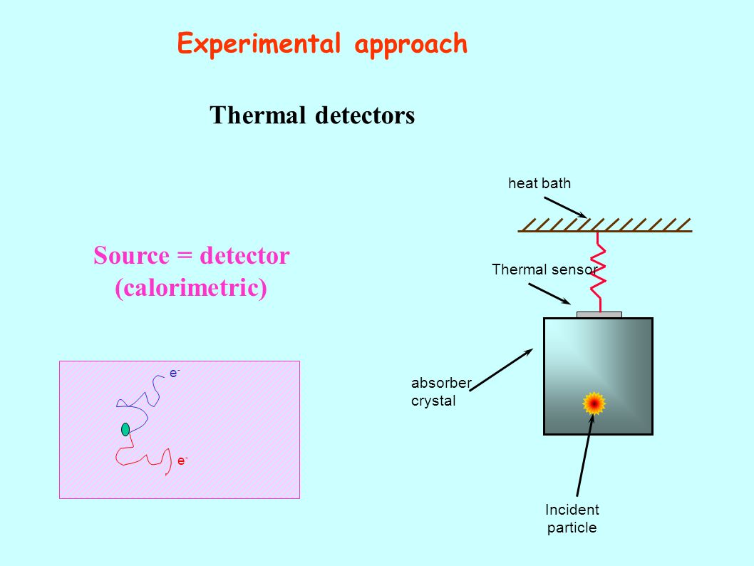 Experimental approach Source = detector (calorimetric) Incident particle absorber crystal e-e- e-e- Thermal detectors heat bath Thermal sensor