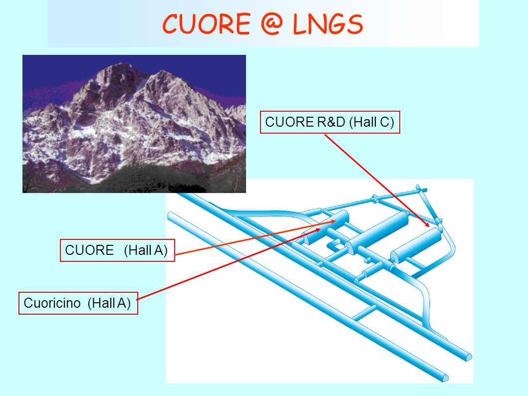 CUORE @ LNGS Cuoricino (Hall A) CUORE R&D (Hall C) CUORE (Hall A)