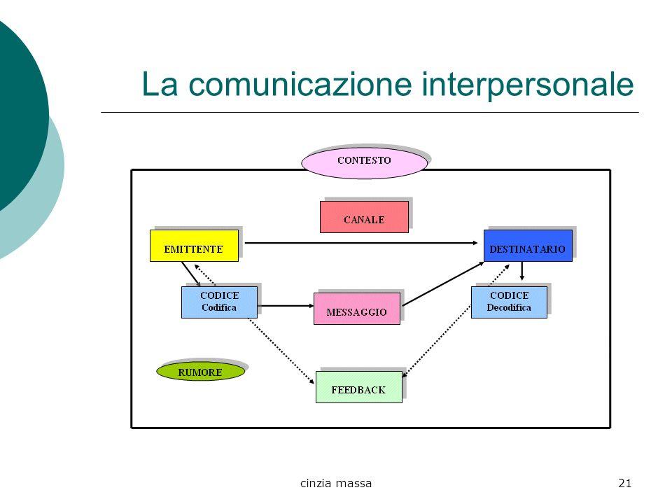 cinzia massa21 La comunicazione interpersonale