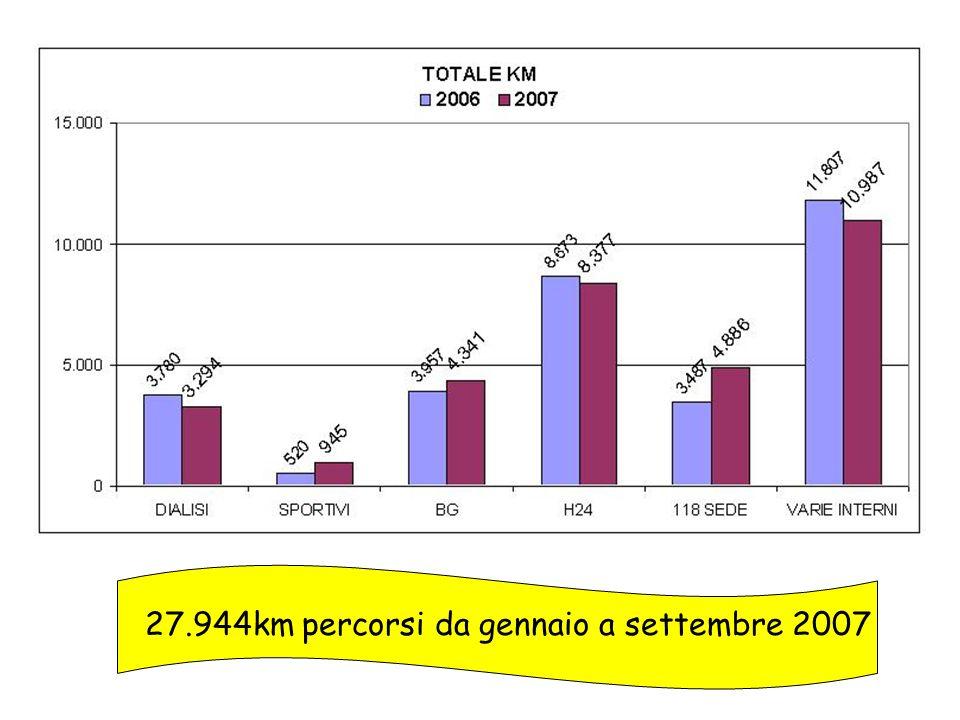 27.944km percorsi da gennaio a settembre 2007