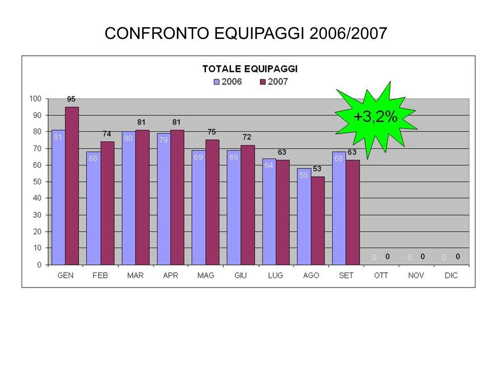 CONFRONTO EQUIPAGGI 2006/2007