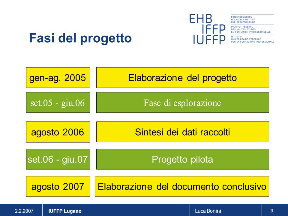 2.2.2007Luca Bonini 9 IUFFP Lugano Elaborazione del progetto gen-ag. 2005 Fase di esplorazione set.05 - giu.06 Elaborazione del documento conclusivo a