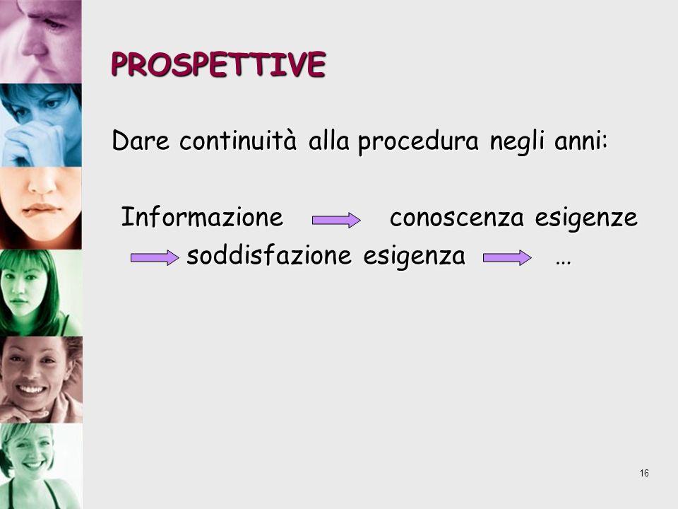16 PROSPETTIVE Dare continuità alla procedura negli anni: Informazione conoscenza esigenze soddisfazione esigenza …