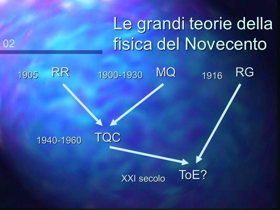 Obiettivi n Acquisire n Acquisire una visione dinsieme sulla fisica del Novecento. n Comprendere n Comprendere i concetti fondamentali alla base della